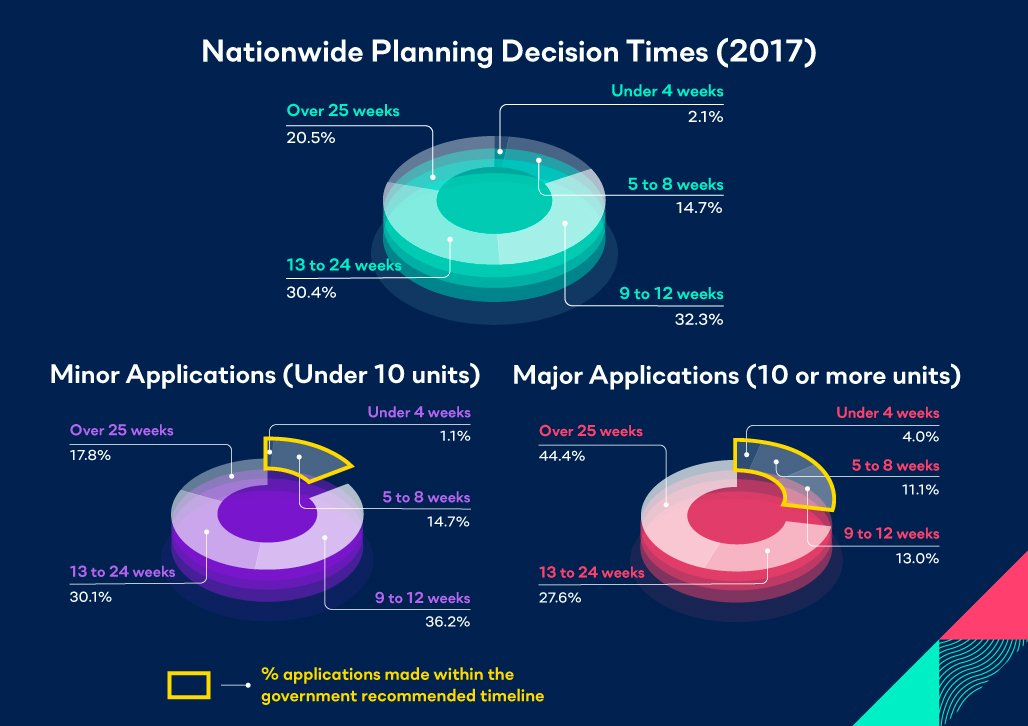 Planning-Approval-Refunds-pie-chart